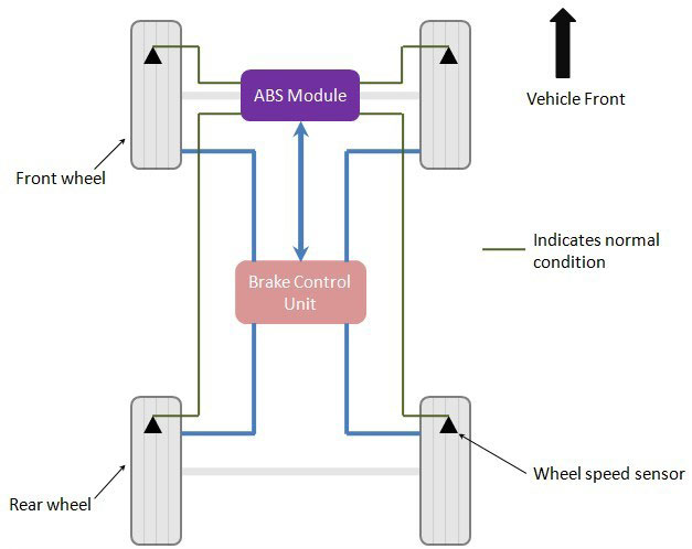 components of Antilock Braking System (ABS)