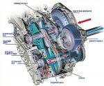 Принцип действия вариатора автомобиля – Вариатор (вариаторная коробка передач): что это такое, принцип работы. Подробно + видео