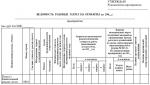 График технического обслуживания автомобилей образец – План-график ТО | ТРАНСПОРТНЫЙ ОТДЕЛ
