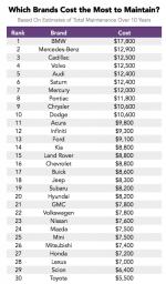 Самые дорогие машины по обслуживанию – Самые дорогие и самые дешевые в обслуживании автомобили