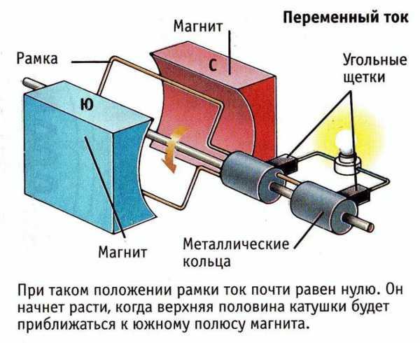 Девушка модель генератора переменного тока принцип работы массаж работа для девушек